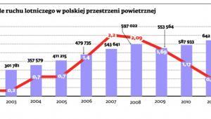 Opóźnienia na tle ruchu lotniczego w polskiej przestrzeni powietrznej