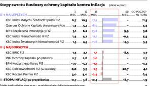 Stopy zwrotu funduszy ochrony kapitału kontra inflacja
