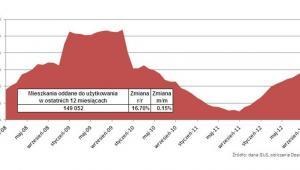 Mieszkania oddane do użytkowania w ostatnich 12 miesiącach