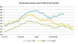 Komercyjne zapasy ropy w USA
