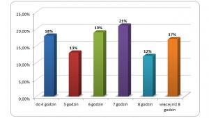 Ile godzin w ciągu dnia efektywnie wykonujesz swoje obowiązki zawodowe? (proc. badanych), fot. Sedlak & Sedlak