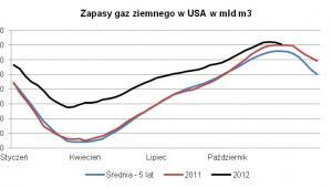 Zapasy gazu w USA