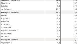 Bezrobocie w kwietniu 2013 r. - WOJ. PODLASKIE