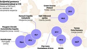 Najwięksi odbiorcy krajowej pomocy inwestycyjnej w UE