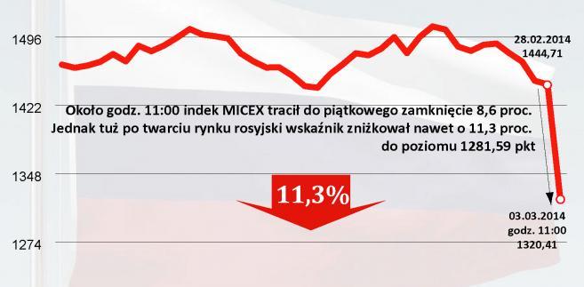 Kurs rubla forex success in forex blogspot