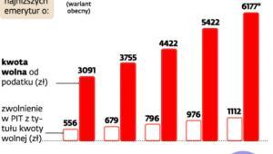 Jak powinna rosnąć kwota wolna, by dorównać waloryzacji najniższych emerytur