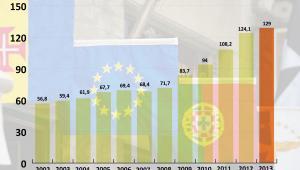 Portugalia - dług publiczny jako proc. PKB  w latach 2012-2013
