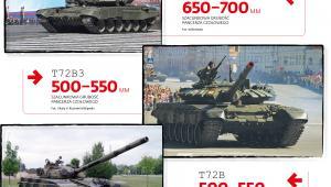 Podstawowe czołgi, które są w użyciu armii rosyjskiej