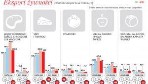 Eksport żywności