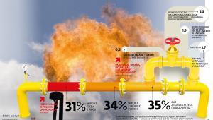 Polski import gazu