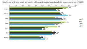 Koszt korków na kierowcę rocznie jako procent średniego miesięcznego wynagrodzenia brutto w swoim mieście, lata 2014-2011