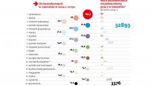 Ilu bezrobotnych w zawodzie w 2014 r.