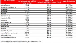 Zmiany cen gruntów rolnych w ciągu 10 lat w województwach