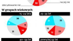Pożądane zmiany w podatkach - sondaż DGP