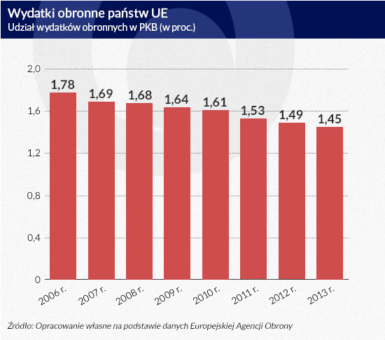 Wydatki obronne państw UE, infografika Dariusz Gąszczyk/CC