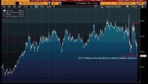 Cena ropy Brent w RUB