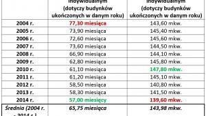 Budownictwo indywidualne: zmiany czasu budowy  i powierzchni budynków (2004 r. – 2014 r.)