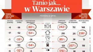Tanio jak w Warszawie