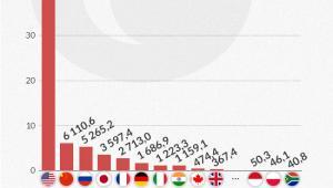 Budżety kosmiczne w 2013 roku