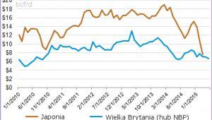 Ceny LNG w Japonii i Wielkiej Brytanii