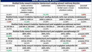 Prezentacja ważnych informacji na temat kredytów hipotecznych, których banki udzieliły w 2014 r.