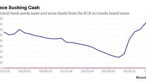 Grecki bank centralny potrzebuje coraz więcej pieniędzy z EBC