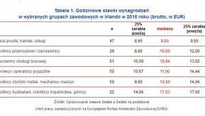 Godzinowe stawki wynagrodzeń w wybranych grupach zawodowych w Irlandii w 2015 roku (brutto, w EUR)