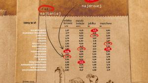 Ceny żywności w woj. mleko, masło, owoce, warzywa