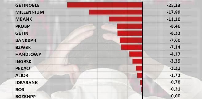 Zmiana cen akcji banków na GPW - 6 sierpnia 2015