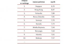 10 najwyżej notowanych państw wg Globalnego Indeksu Możliwości oraz wynik Polski w 2015 roku, źródło: rynekpracy.pl