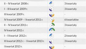 Zidentyfikowane punkty wzrostu oraz fazy cyklu (dane kwartalne)