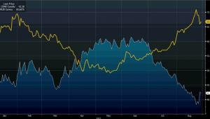 Cena ropy WTI i kurs USDRUB od początku 2015 r.