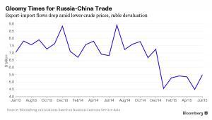 Wymiana handlowa między Rosją i Chinami