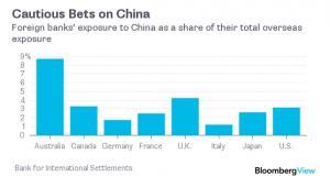 Ekspozycja międzynarodowych banków na chińskim rynku jako procent ich całkowitcych aktywów za granicą