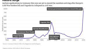 Liczba wniosków o azyl w Niemczech na przestrzeni ostatnich lat