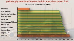 Średni wiek samolotów w arabskich liniach lotniczych