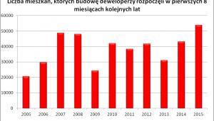 Liczba mieszkań, których budowę deweloperzy rozpoczęli w ciągu ostatnich 8 lat