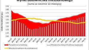 Wyniki budownictwa mieszkaniowego (ostatnie 12 miesięcy)