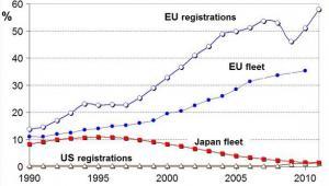 Liczba samochodów z silnikami diesla