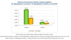 Porównanie średniej i mediany majątków 40 najbogatszych Francuzów i 40 najbogatszych Polaków (w mld EUR)*