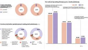 Podatnicy - podstawowe statystyki