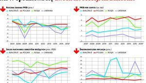 MFW spodziewa się dwóch lat recesji na Białorusi
