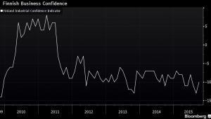 Wskaźnik zaufania w biznesie w Finlandii