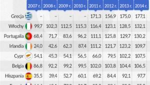 Dług publiczny brutto w proc. PKB