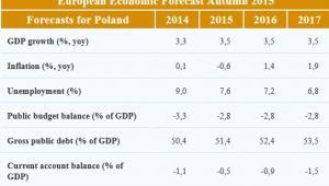 Prognozy gospodarcze dla Polski na 2016 rok, źródło: KE