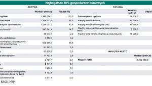 Gospodarstwa domowe w zależności od wartości ich majątku netto: najbogatsze 10% gospodarstw domowych, źródło: NBP