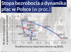 Dlaczego jednocyfrowe bezrobocie w Polsce nie poprawiło sytuacji pracowników?