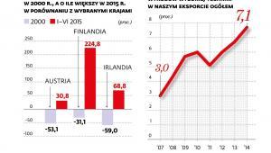 Eksport Polski - porównanie do innych krajów