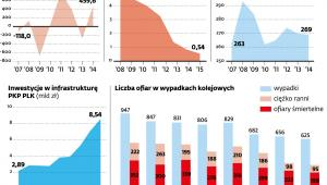 Grupa PKP - wyniki, inwestycje