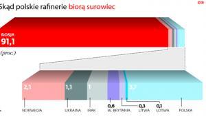 Skąd polskie rafinerie biorą surowiec